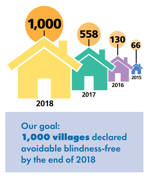 1000 villages avoidable blindness-free