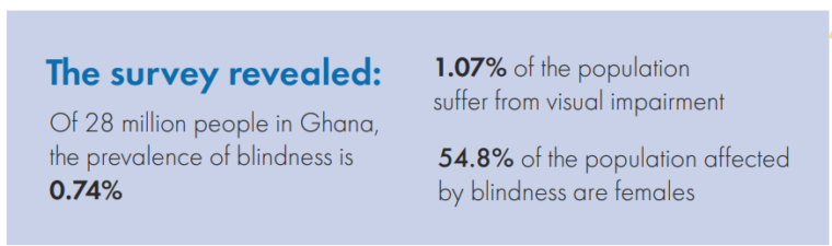Prevalence of blindness survey in Ghana